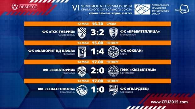 ФК «Севастополь» досрочно, за 5 туров (!) до финиша стал победителем крымской футбольной Премьер-лиги