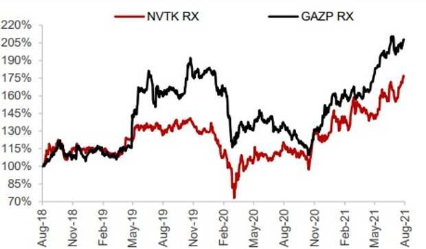 Динамика акций НОВАТЭКа за 3 года