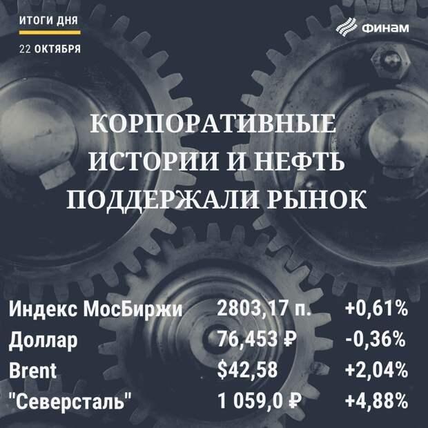 """Итоги четверга, 22 октября: Металлурги """"переплавили"""" тренд торгов с минуса на плюс"""