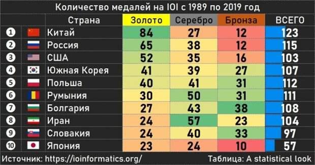 Как живёт научный сотрудник вМоскве, олимпиада по информатике и приток россиян на биржу