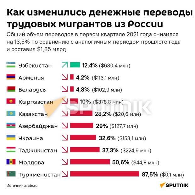 Объем переводов трудовых мигрантов из России