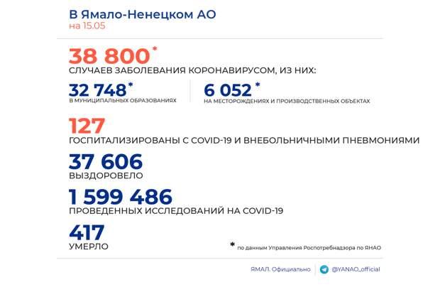 На Ямале 15 человек пополнили статистику заражений COVID-19