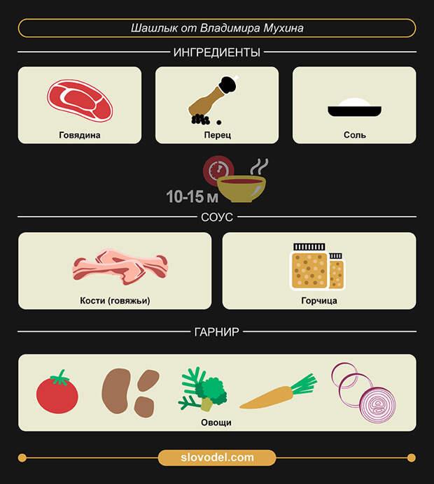 Пять лучших рецептов шашлыка на майские от ведущих шеф-поваров России