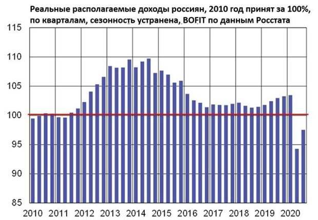 Реальные располагаемые доходы россиян