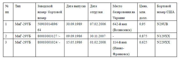 Украина «с приключениями» продала США три учебно-боевых МиГ-29УБ