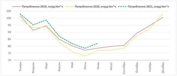 Потребление электроэнергии 2019-2021 гг.
