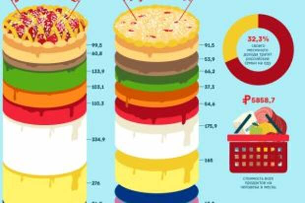 Как менялось потребление россиянами продуктов. Инфографика
