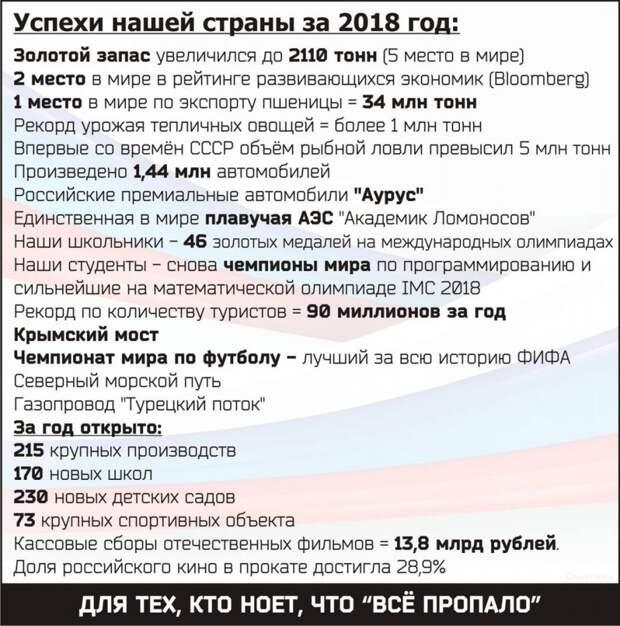 Успехи России за 2018 год