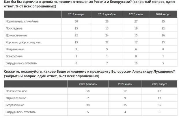 ВЦИОМ о происходящем в Белоруссии