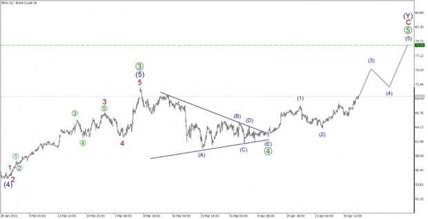 BRENT. 5 мая. Нефть повысится в цене?