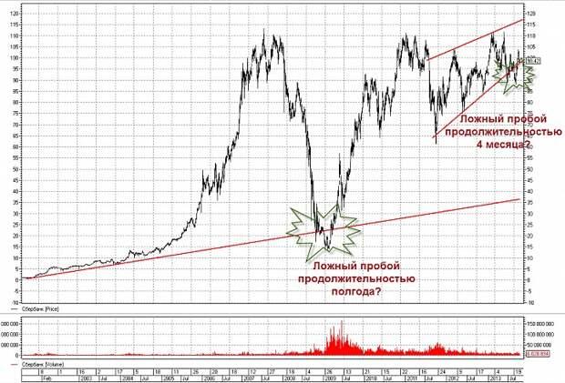 «Сбербанк»-ао: тренды для раздумий.