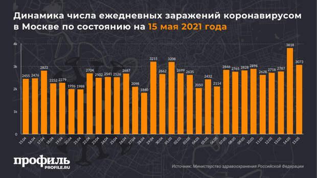 За сутки в России выявили 8790 новых случаев COVID-19