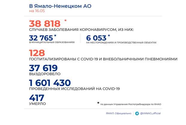 На Ямале статистику заражения COVID-19 пополнили 18 пациентов