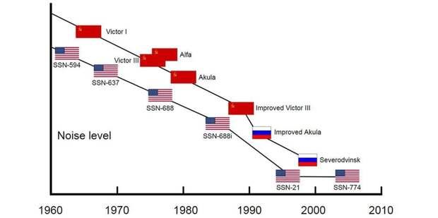 На каждую хитрую «Тошибу»: как японская жадность помогла СССР