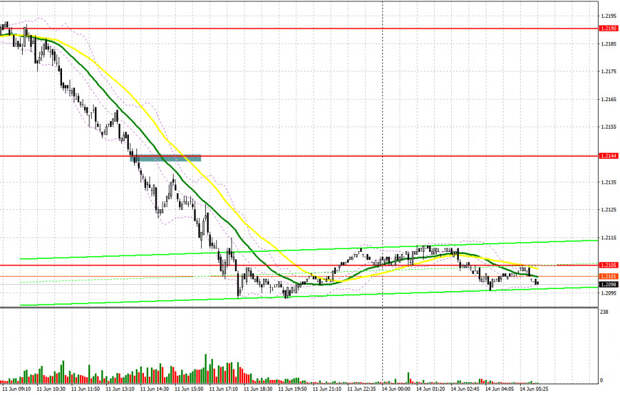 EUR/USD: план на европейскую сессию 14 июня. Commitment of Traders COT отчеты (разбор вчерашних сделок). Продавцы евро опомнились