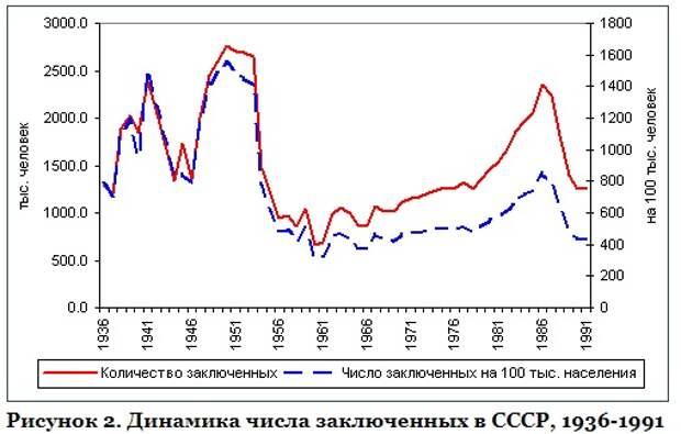 Число заключенных в России за последние 100 лет и ранее ( часть вторая, библиография)
