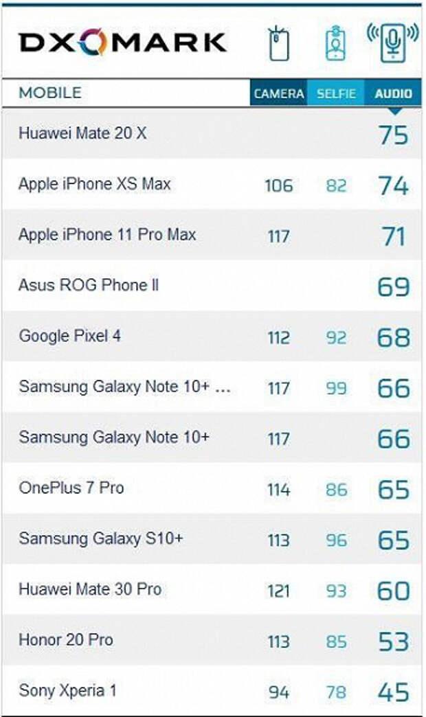 Лучший в мире камерофон Huawei Mate 30 Pro оказался так себе по звуку