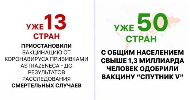 AstraZeneca vs СпутникV