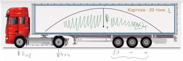 Коротко про бортовую систему взвешивания на грузовиках.