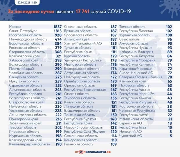 Коронавирус в России: сколько заболевших, умерших и вылечившихся 27 января