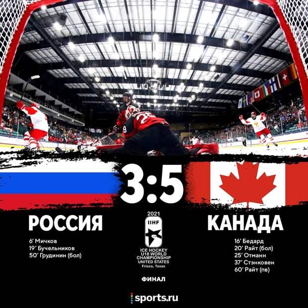 Россия уступила Канаде в финале ЮЧМ, «МЮ» и «Вильярреал» в финале ЛЕ, рекорд Эмери и другие новости