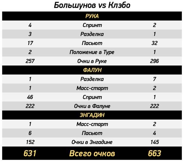 Большунов не отдал Кубок мира только из-за коронавируса