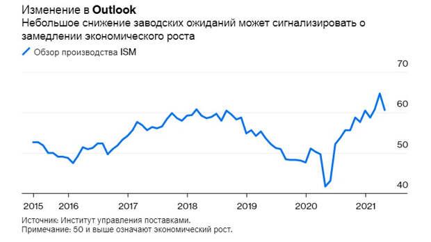 Риски инфляции в США: «О драконах ни слова!»