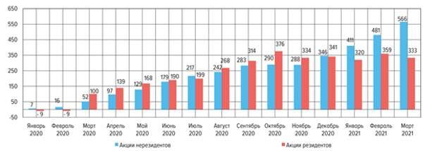 Прирост вложений россиян в акции нерезидентов за 1 квартал 2021 года составил 220 млрд рублей