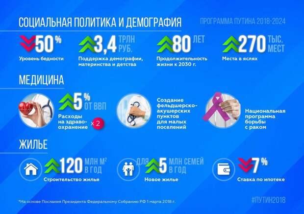 Инфографика «Программа Путина 2018-2024»