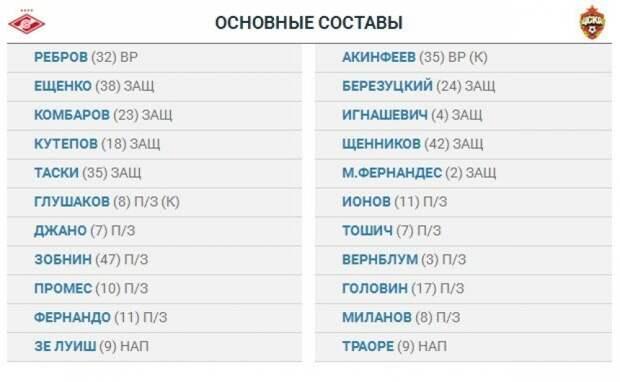 Промес в основе, Натхо в запасе. Объявлены стартовые составы на матч «Спартак» – ЦСКА