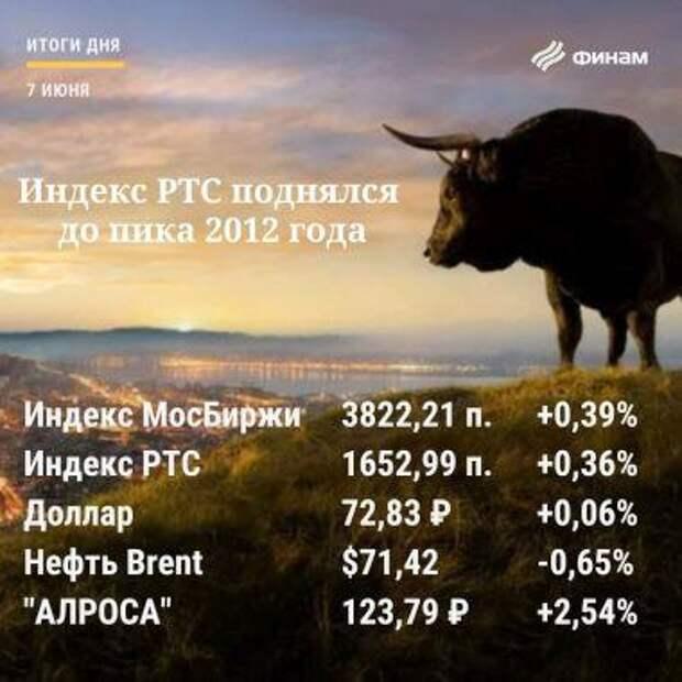 Итоги понедельника, 7 июня: Рынок РФ рос вопреки негативу