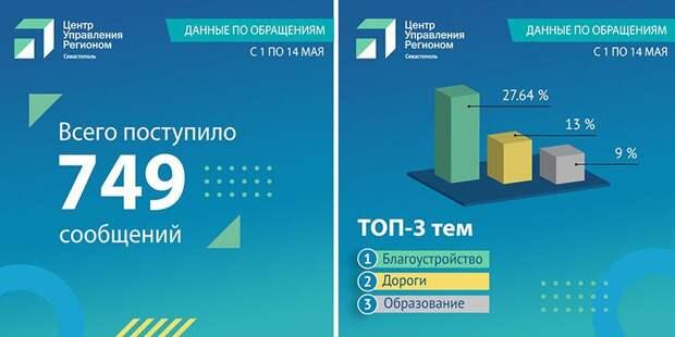 В Севастополе всплеск вопросов в соцсетях про безопасность детей в школах и садиках
