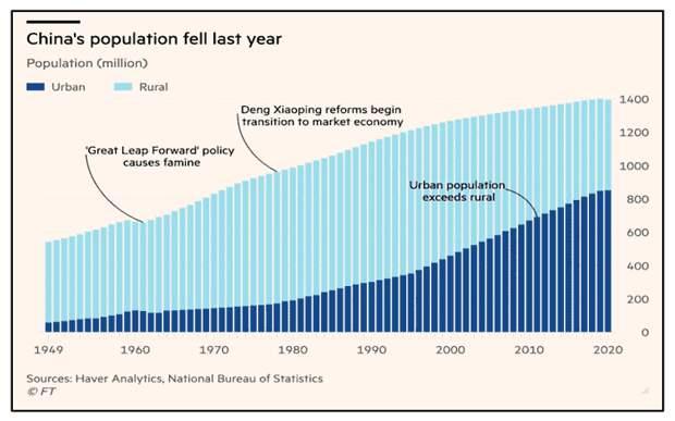 Результаты переписи населения в КНР