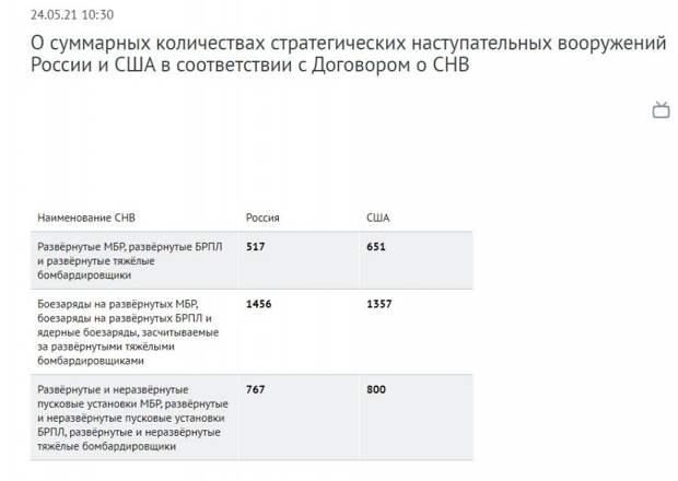 О суммарных количествах стратегических наступательных вооружений России и США