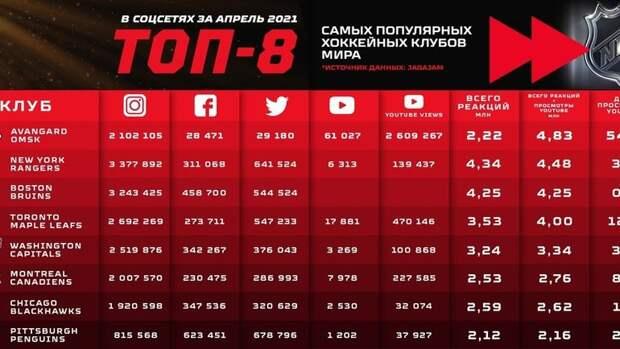«Авангард» стал самым популярным хоккейным клубом мира на You Tube в апреле