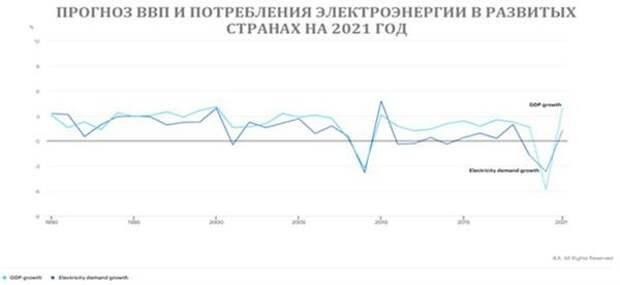 Прогноз ВВП и потребления электроэнергии в развитых странах