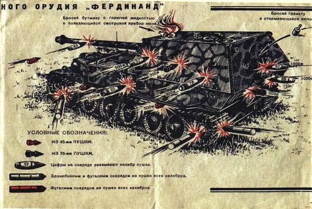 Советское пособие по борьбе с немецкой самоходкой Ferdinand.