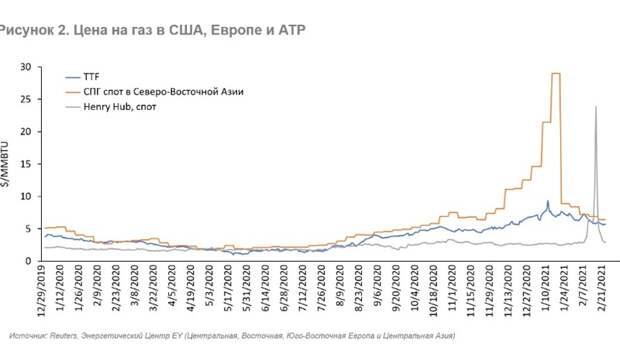 Газовые рынки: как влияют холода вТехасе наЕвропу иАТР?