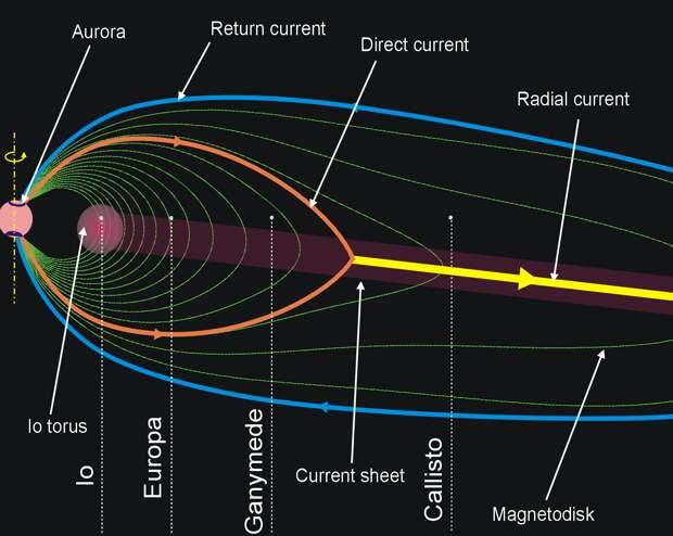 Жизнь на спутниках Юпитера: возможна ли она и когда туда полетят жить люди?