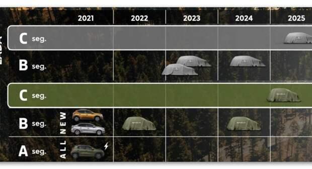 Какая модель придет на смену хэтчбеку Lada XRAY