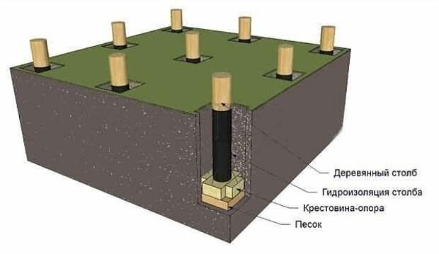Фундамент без цемента