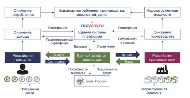 Эксперты предложили дать россиянам сертификаты на потерянные доходы