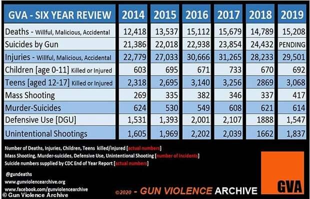 Гражданская война в США: 43 тысячи смертей от огнестрела за полгода