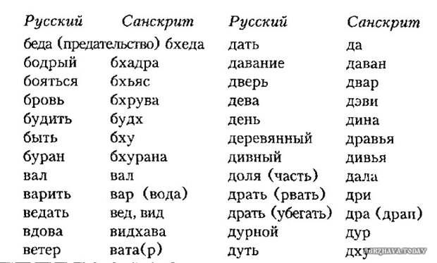 Санскрит раскрывает подзабытый смысл русских слов