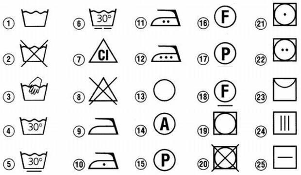 Что означают значки на бирках одежды?