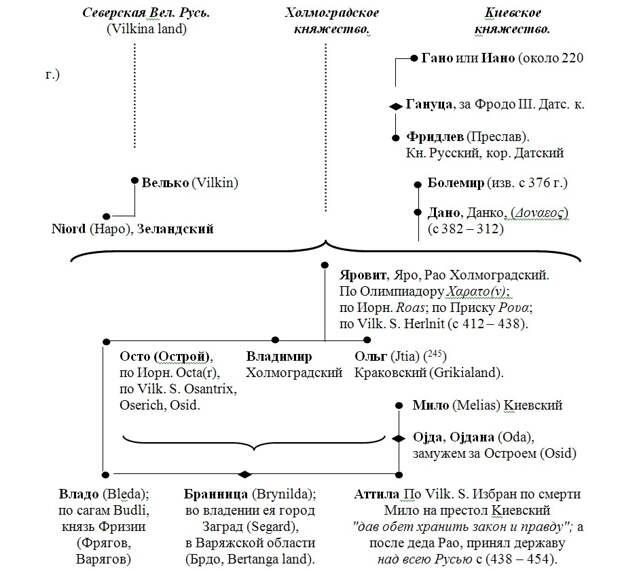 СКАНДИНАВИЯ И РУСЬ.
