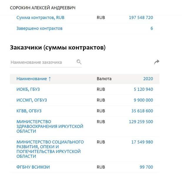 Как сотни миллионов бюджетных рублей за маски уходят фирмам-однодневкам земляков чиновников