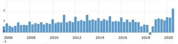Динамика выручки и прибыли на акцию Walmart за 2006-2020 фискальные годы (разбивка по кварталам)