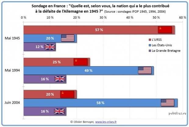Кто победил фашизм? Ответы французов в мае 1945, в 1994 и 2004 годах