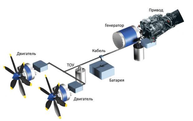 Схема авиационной интегрированной электроэнергетической системы (АИЭС)  на основе единой ВТСП-платформ